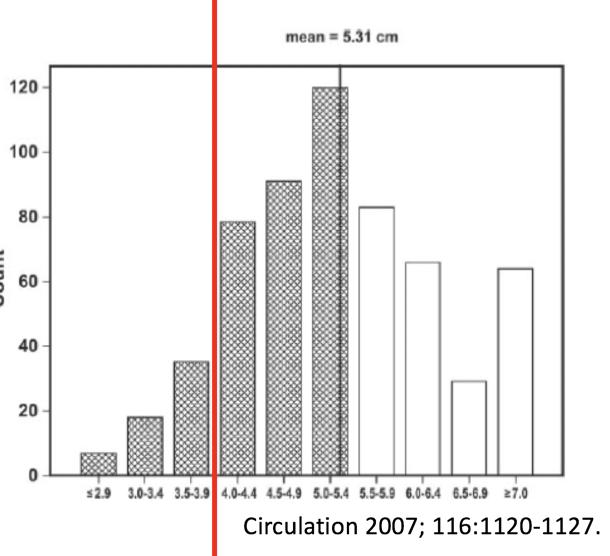 bar chart thoracic aortic diameter